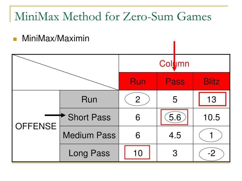 MiniMax Method for Zero-Sum Games