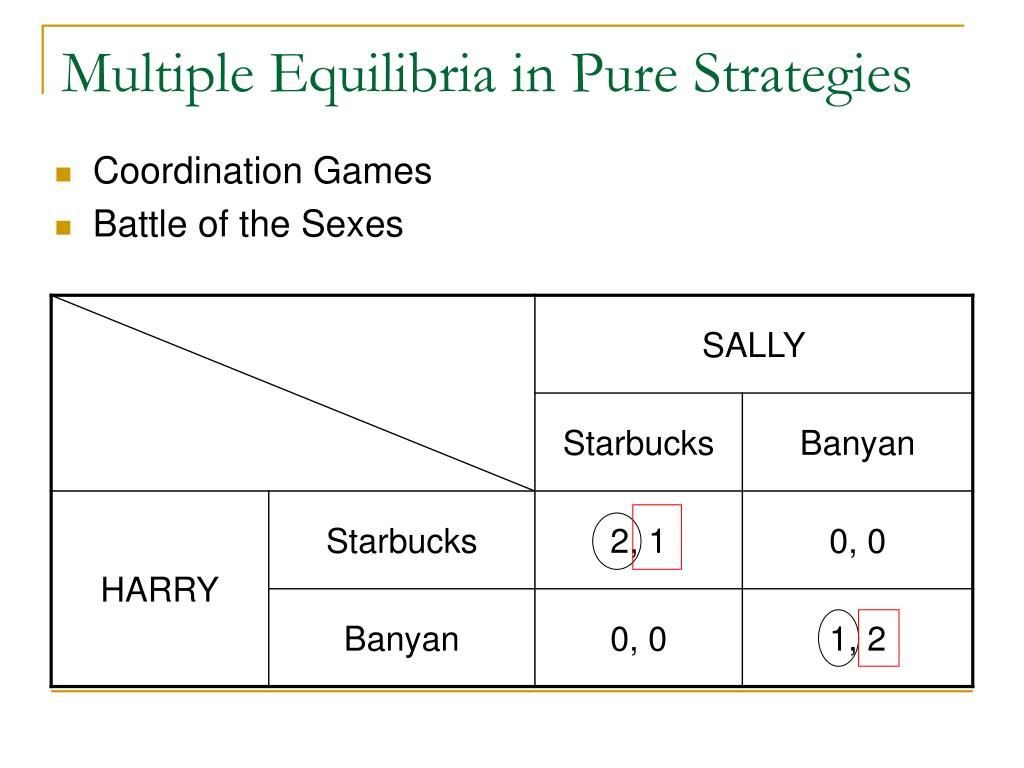 Multiple Equilibria in Pure Strategies