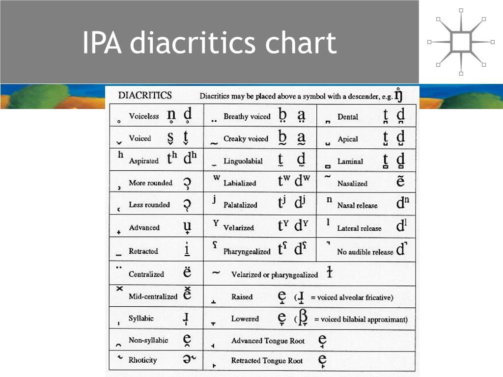 IPA diacritics chart