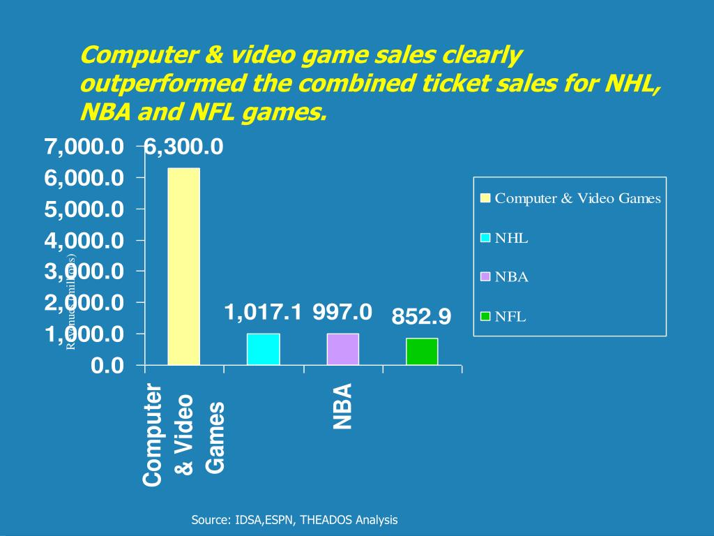 Computer & video game sales clearly outperformed the combined ticket sales for NHL, NBA and NFL games.