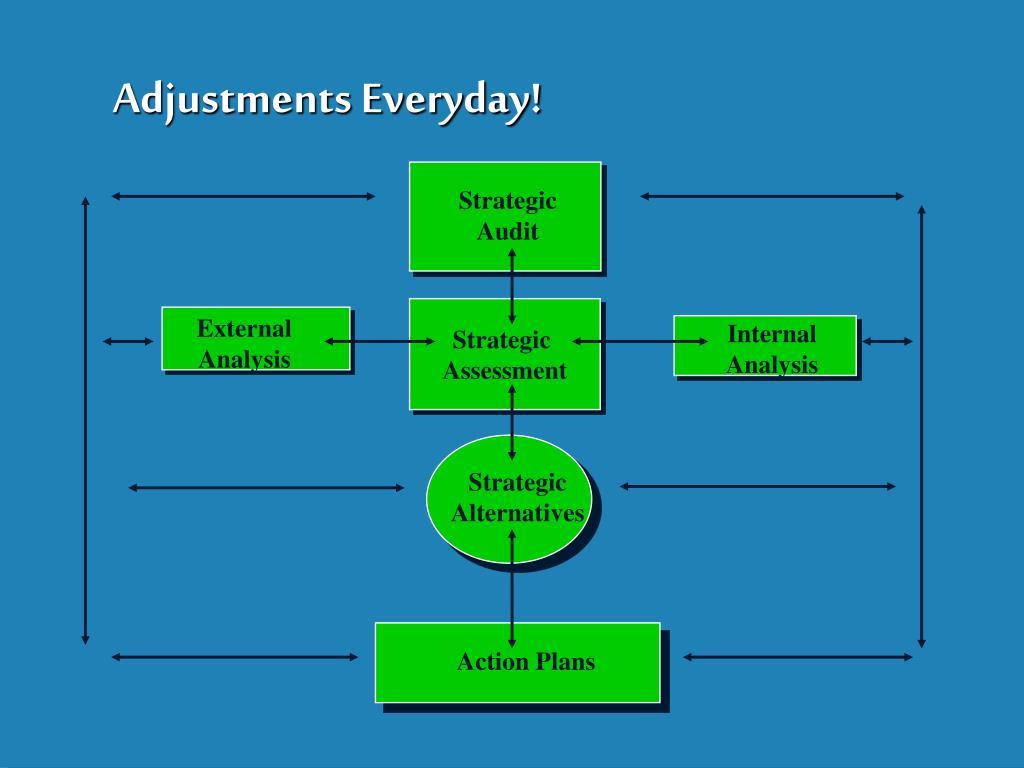 Adjustments Everyday!