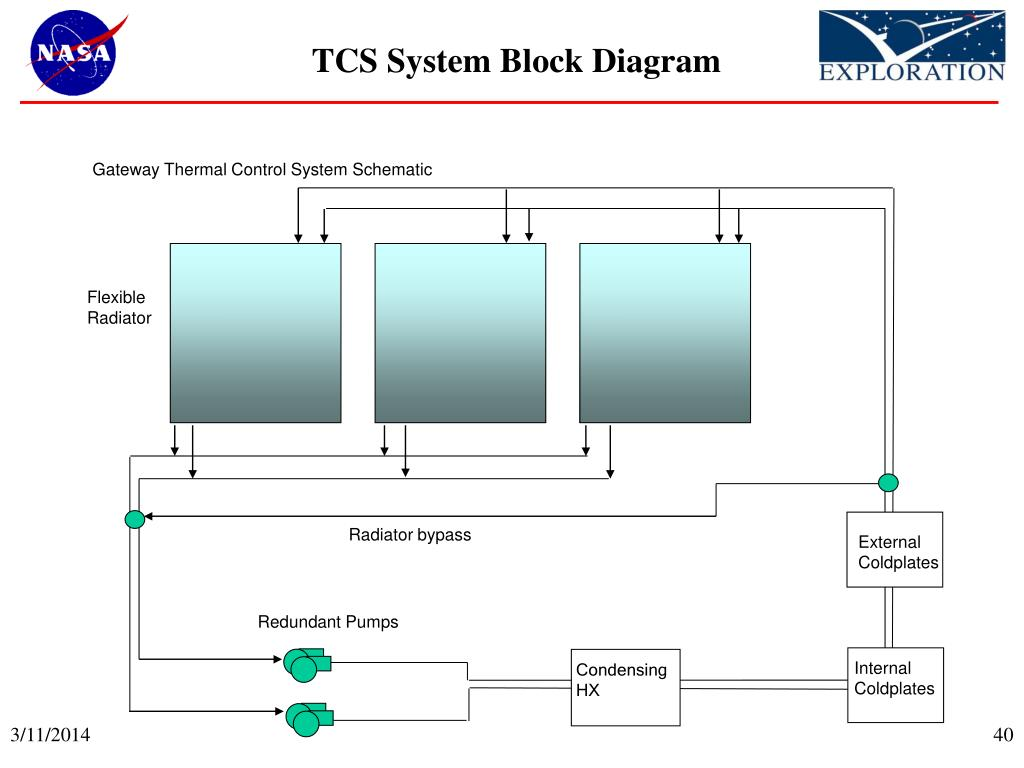 Gateway Thermal Control System Schematic