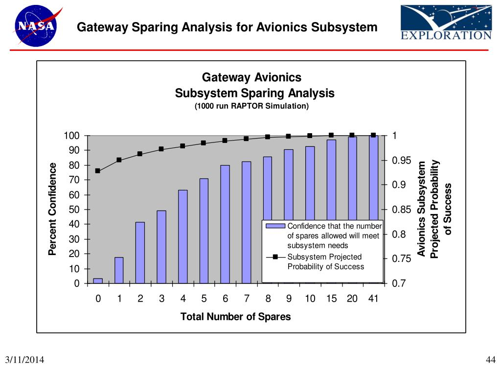 Gateway Sparing Analysis for Avionics Subsystem