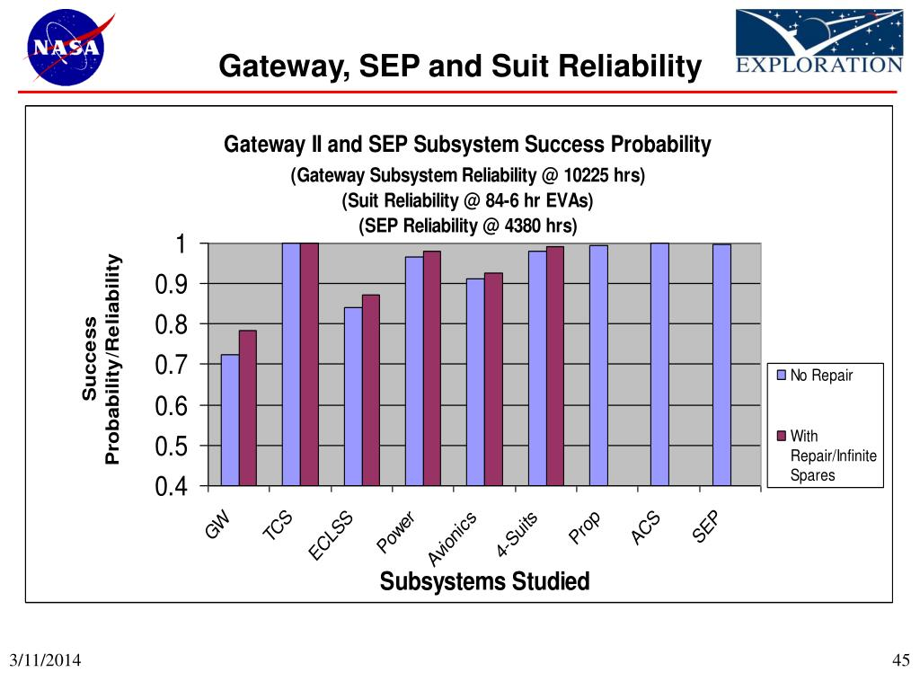 Gateway, SEP and Suit Reliability