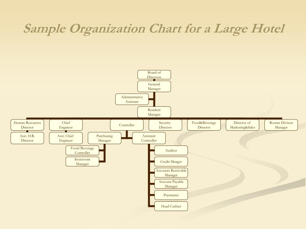 Sample Organization Chart for a Large Hotel