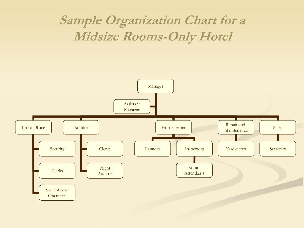 Sample Organization Chart for a