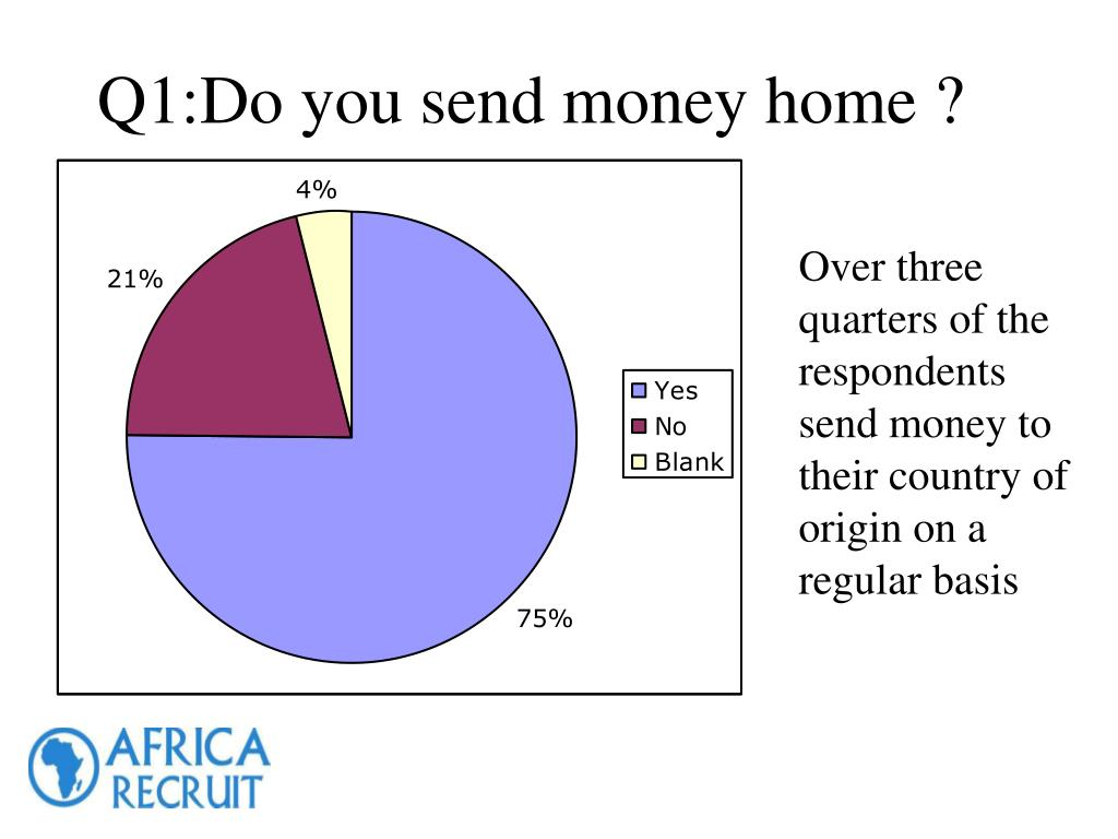Over three quarters of the respondents send money to their country of origin on a regular basis
