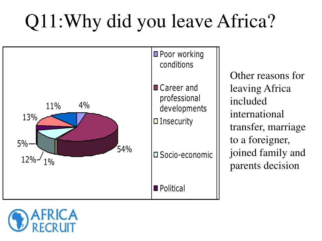 Other reasons for leaving Africa included international transfer, marriage to a foreigner, joined family and parents decision