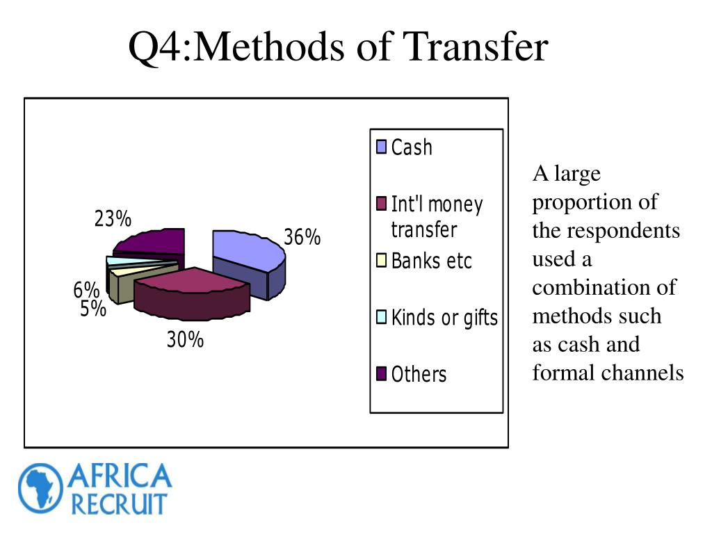 A large proportion of the respondents used a combination of methods such as cash and formal channels
