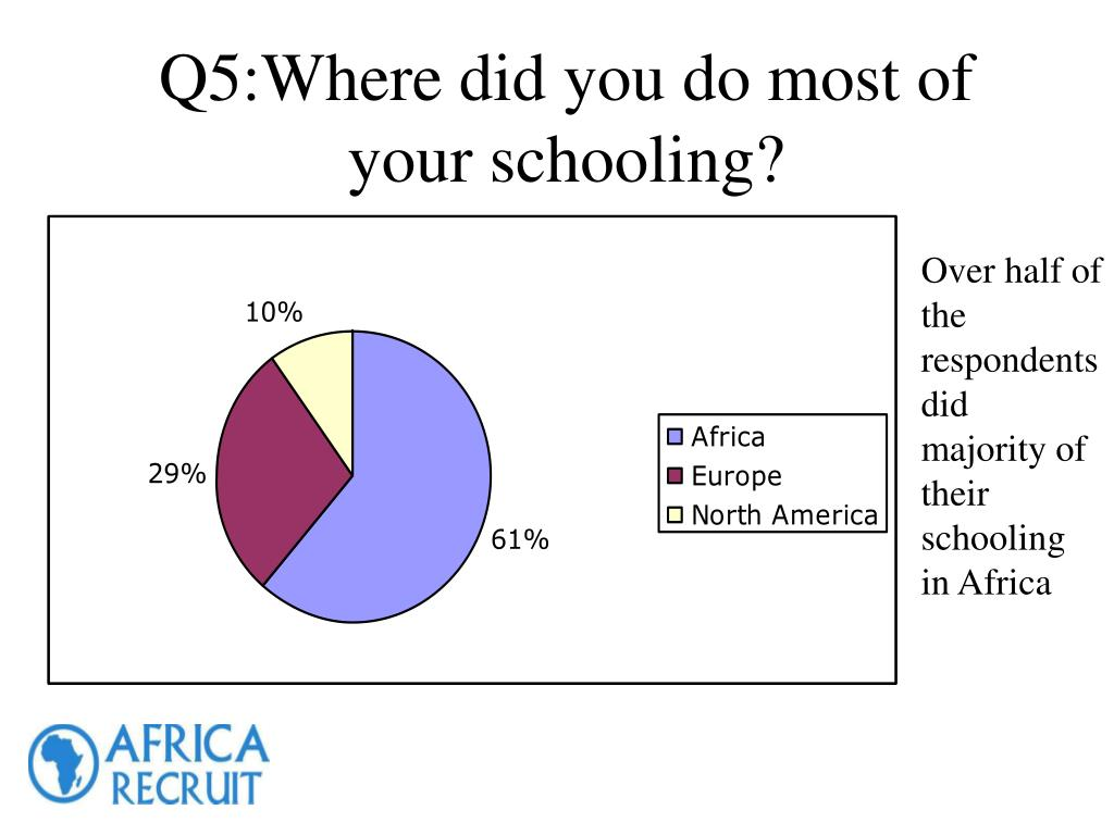 Q5:Where did you do most of your schooling?