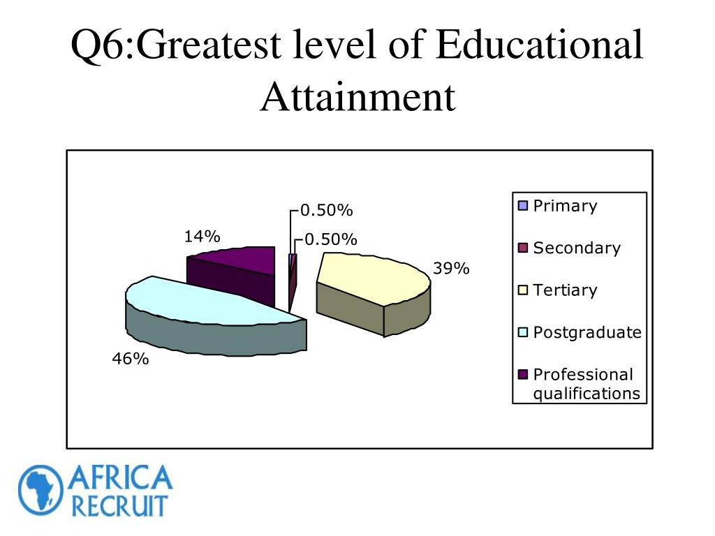 Q6:Greatest level of Educational Attainment