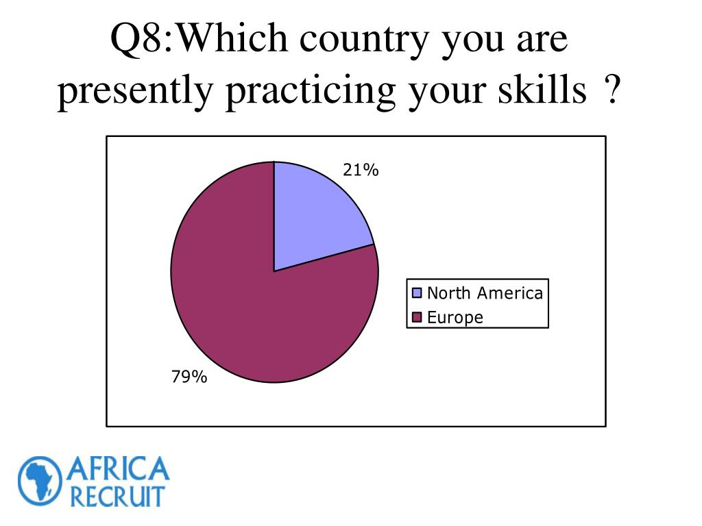 Q8:Which country you are presently practicing your skills