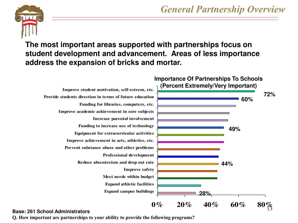 General Partnership Overview