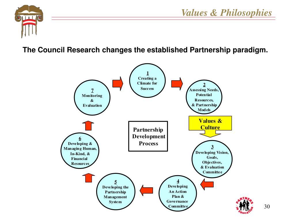 Values & Philosophies