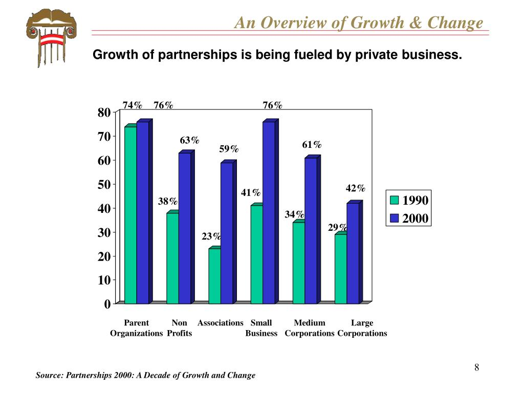 An Overview of Growth & Change