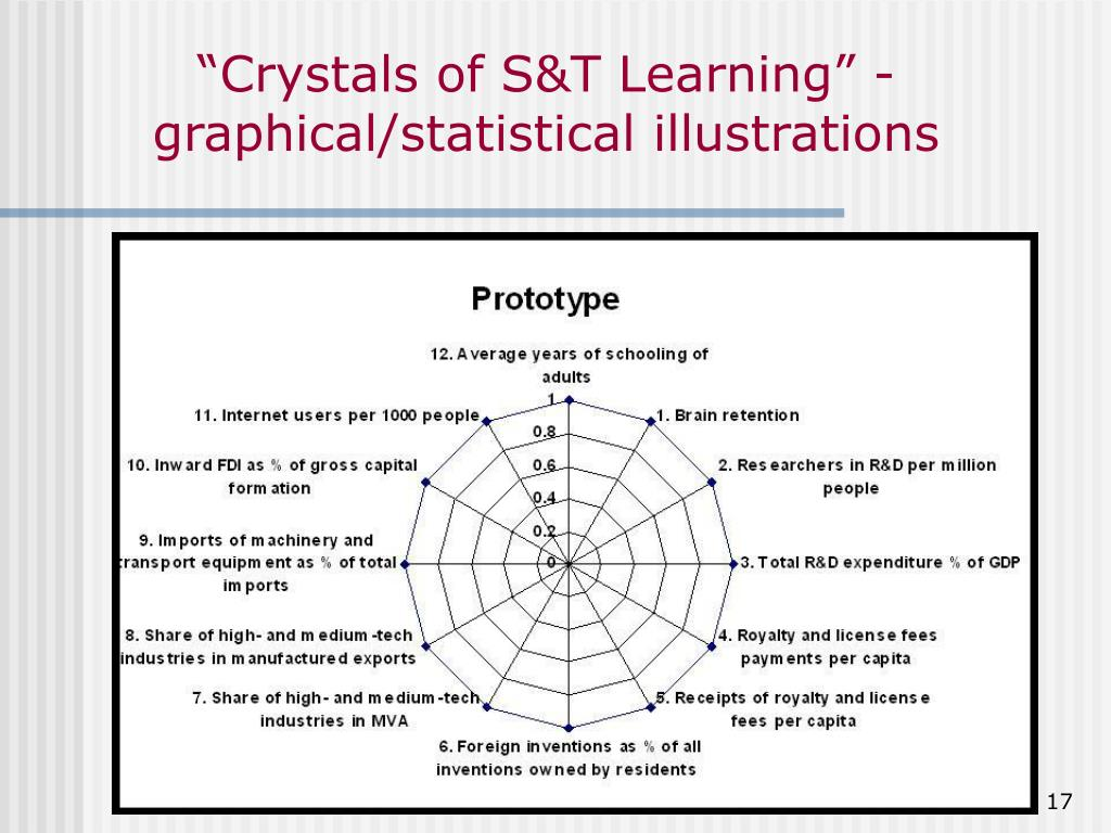 """""""Crystals of S&T Learning"""" -graphical/statistical illustrations"""