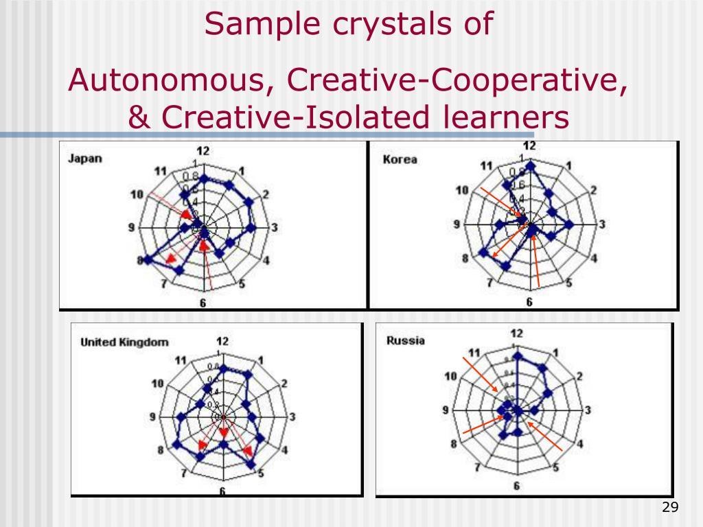 Sample crystals of
