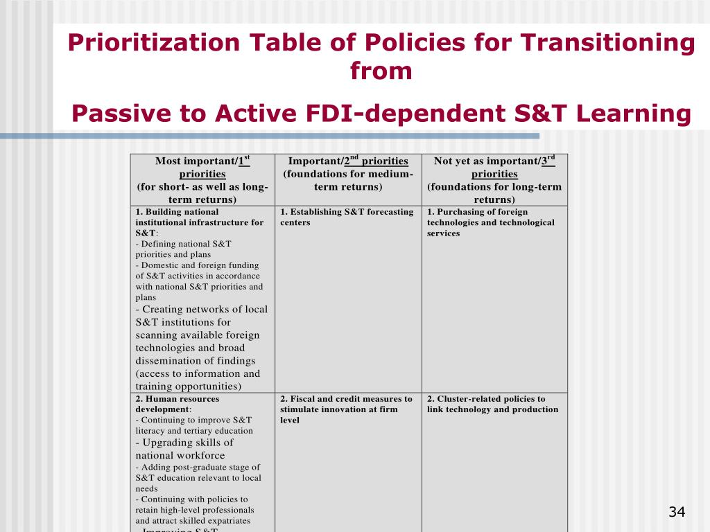 Prioritization Table of Policies for Transitioning from