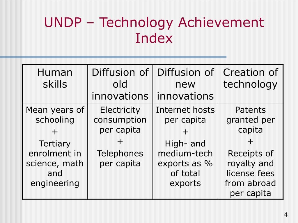 UNDP – Technology Achievement Index