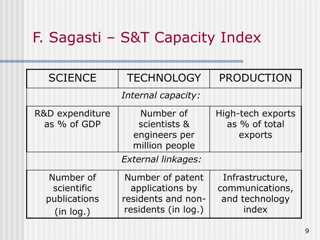 F. Sagasti – S&T Capacity Index