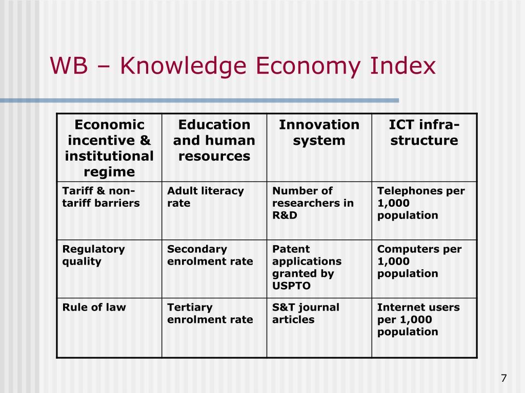 WB – Knowledge Economy Index