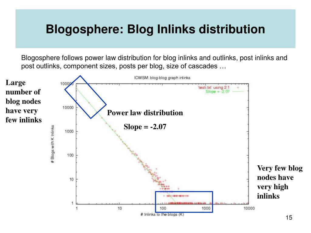 Blogosphere: Blog Inlinks distribution