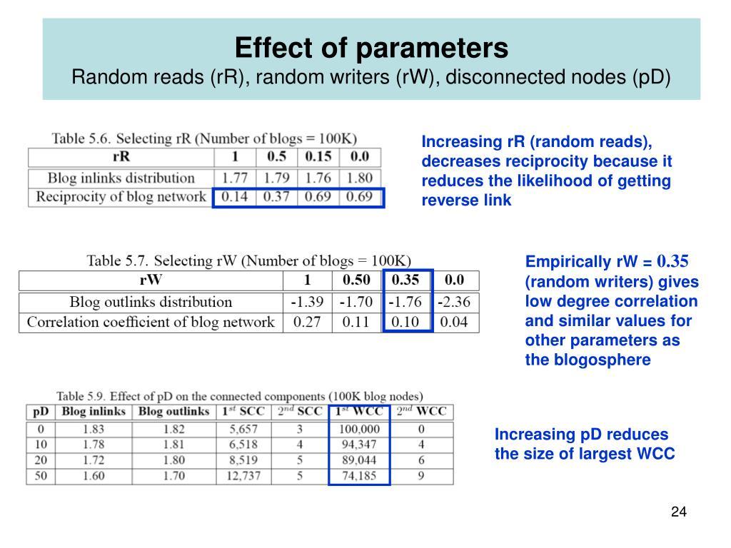 Effect of parameters