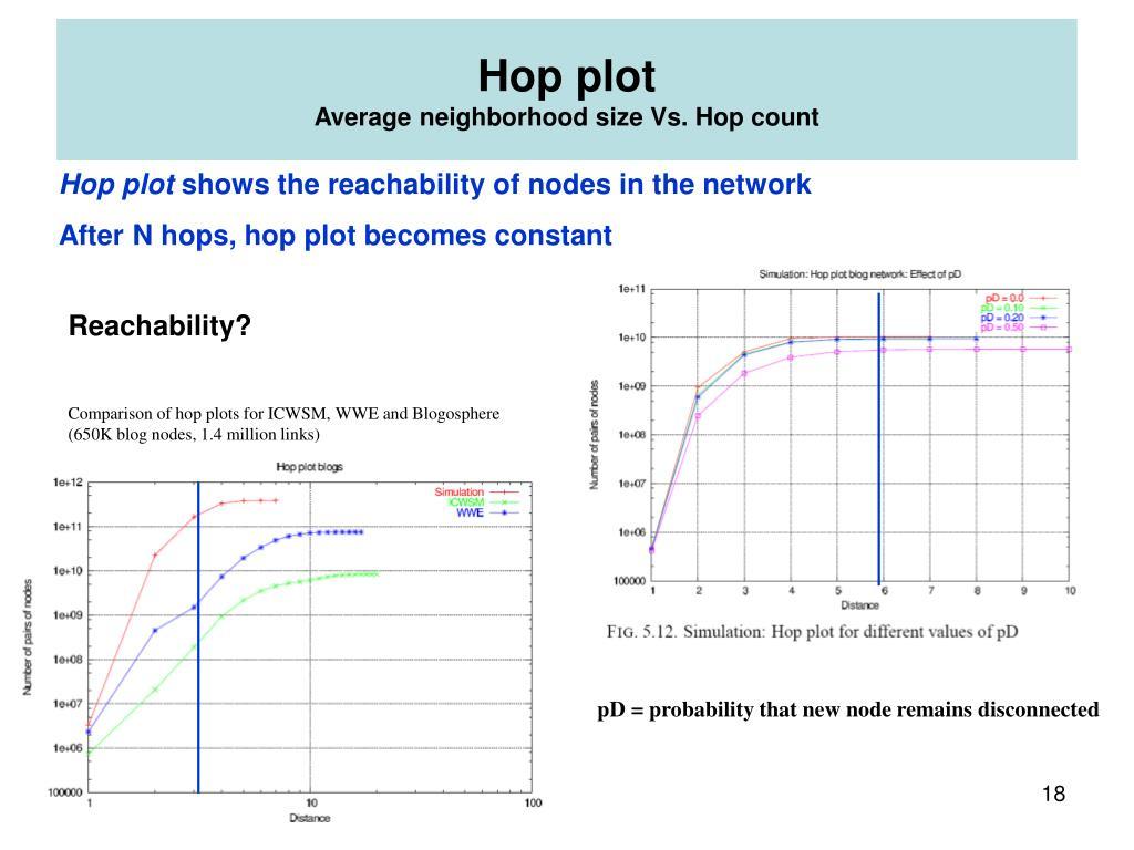 Hop plot