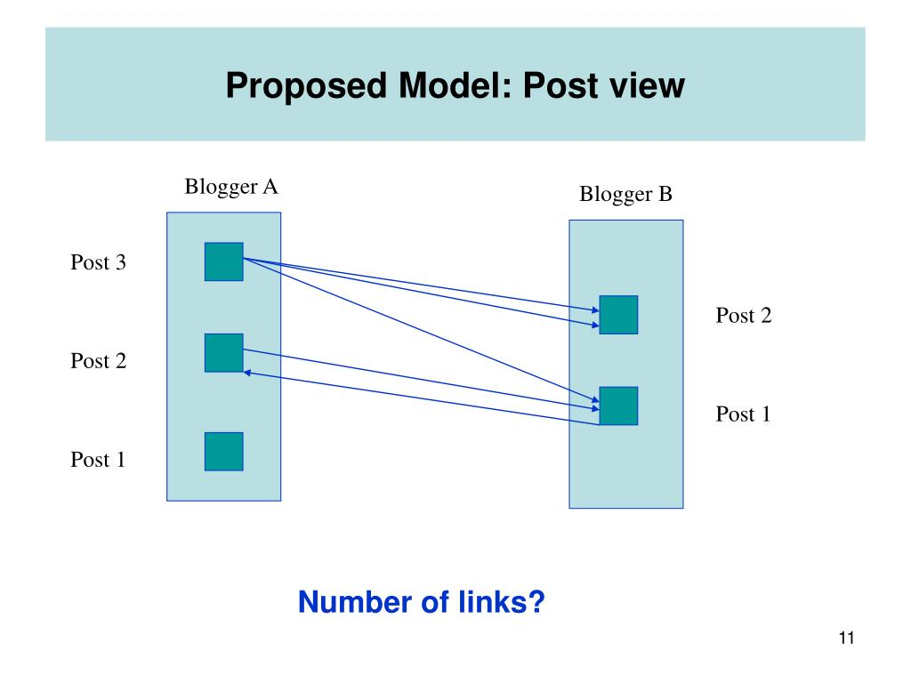 Proposed Model: Post view