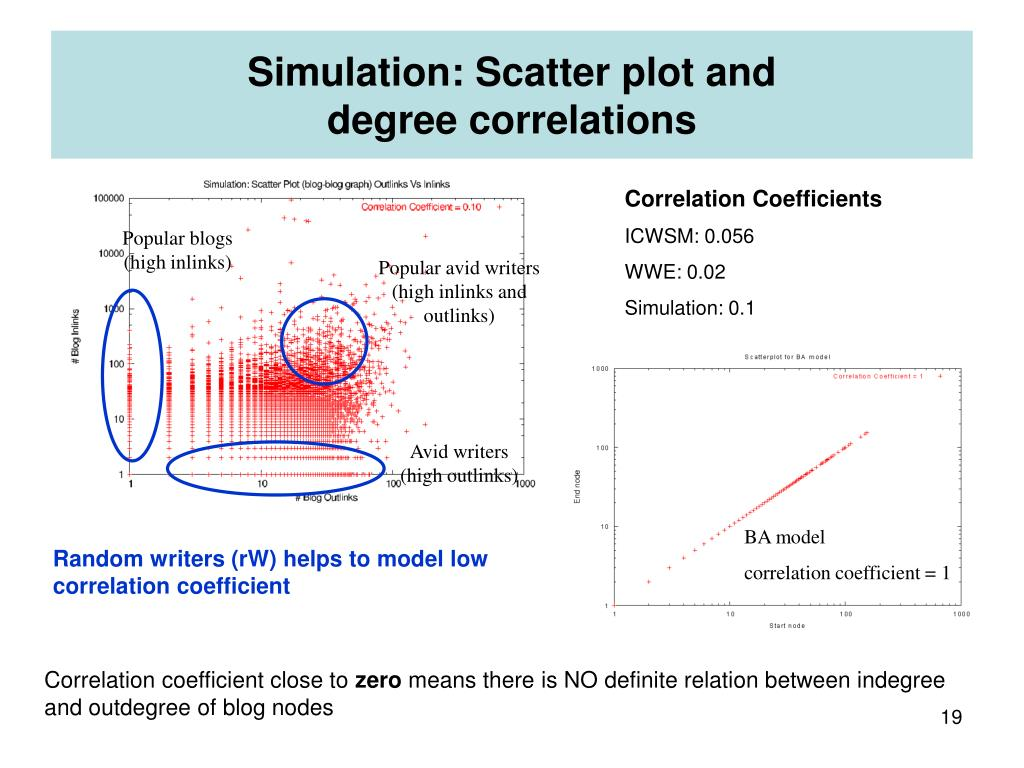 Simulation: Scatter plot and