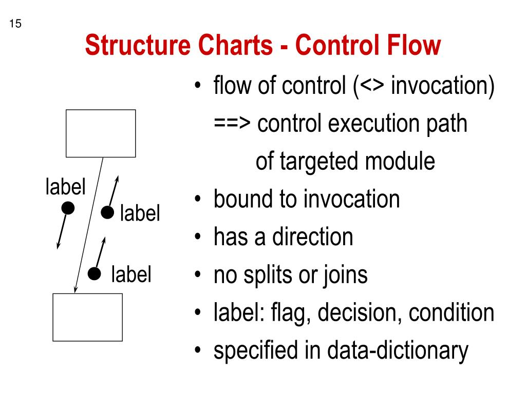 Structure Charts - Control Flow
