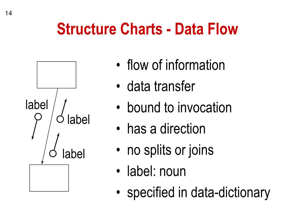 Structure Charts - Data Flow