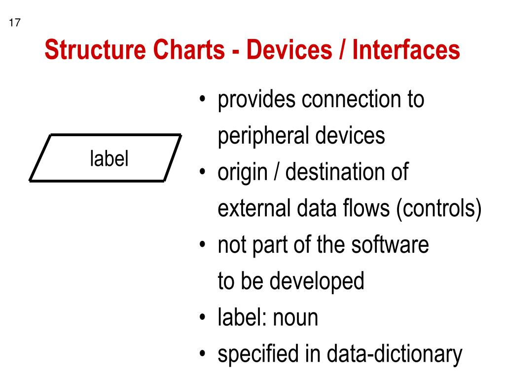 Structure Charts - Devices / Interfaces