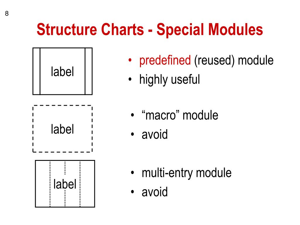 Structure Charts - Special Modules