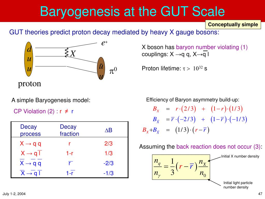 Baryogenesis at the GUT Scale