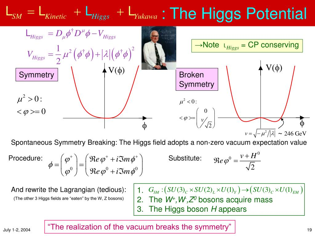 : The Higgs Potential
