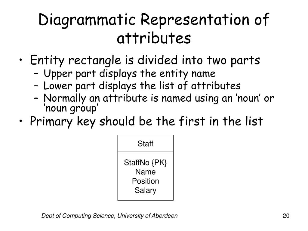 Diagrammatic Representation of attributes