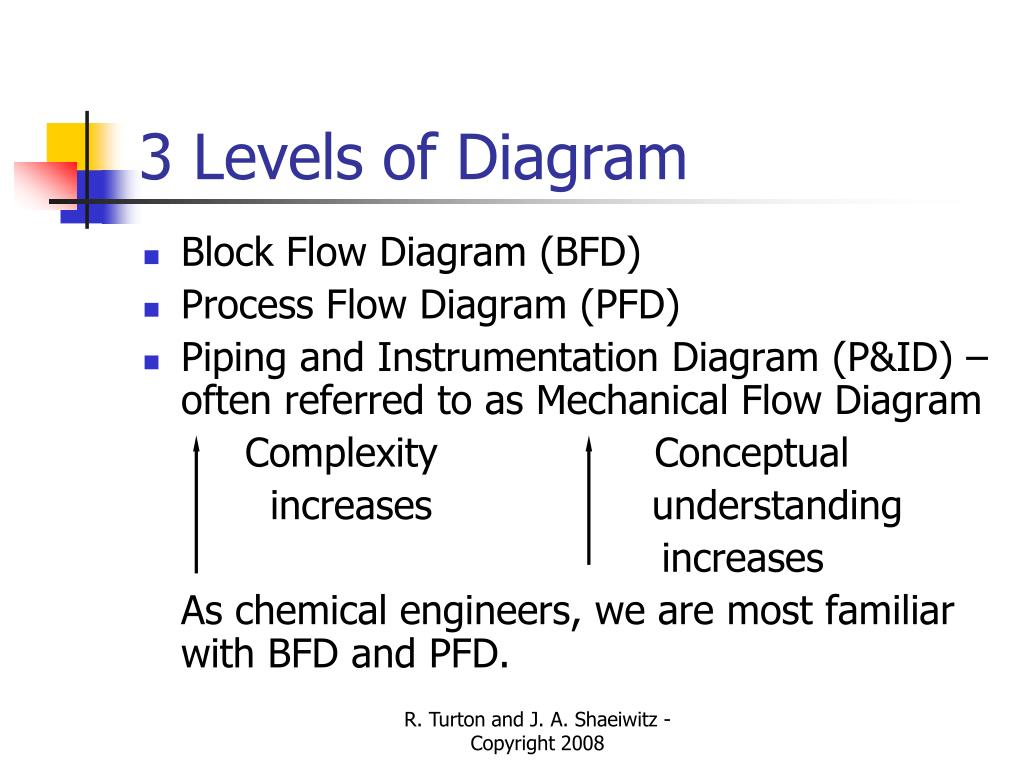PPT - Chapter 1 - Chemical Process Diagrams PowerPoint ...