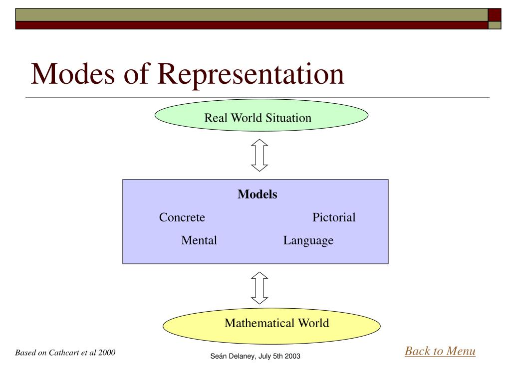 Modes of Representation