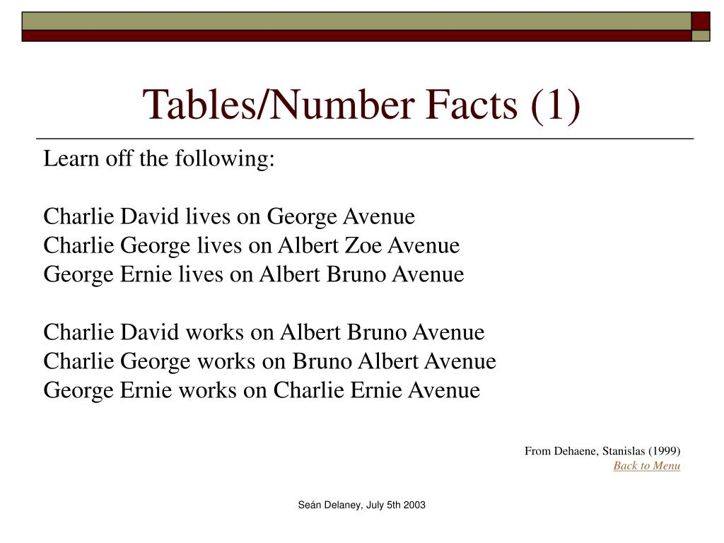 Tables/Number Facts (1)