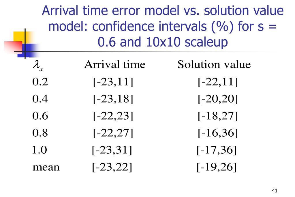 Arrival time error model vs. solution value model: confidence intervals (%) for s = 0.6 and 10x10 scaleup