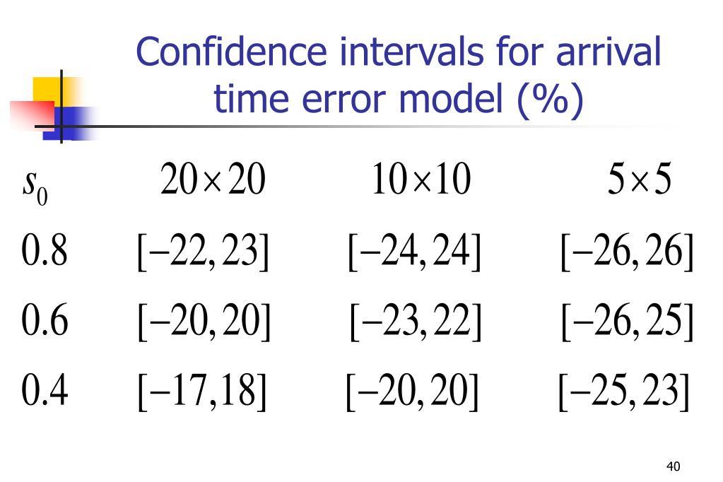 Confidence intervals for arrival time error model (%)