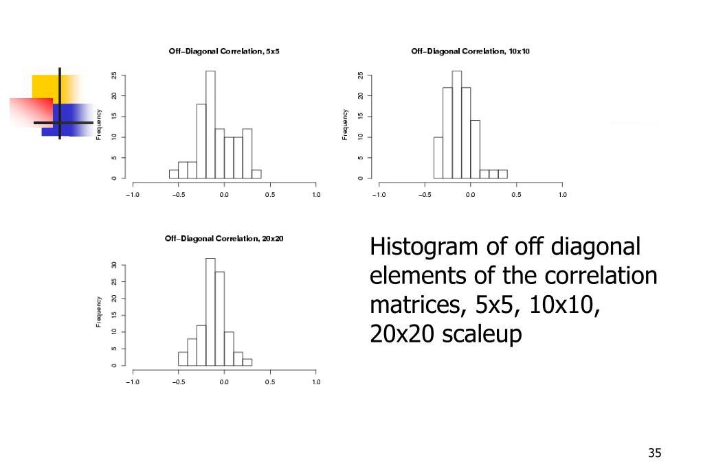Histogram of off diagonal