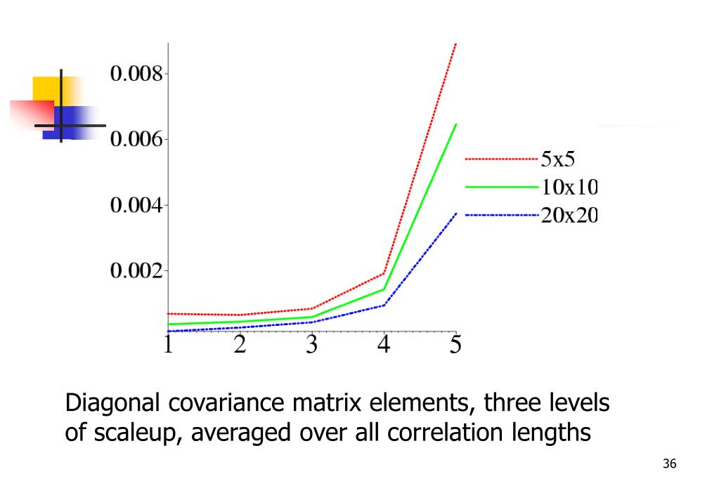Diagonal covariance matrix elements, three levels of scaleup, averaged over all correlation lengths