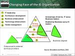 changing face of the is organization