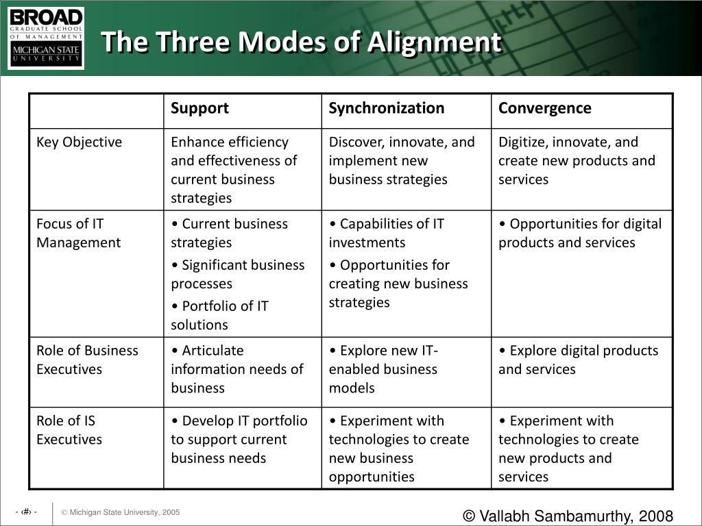 The Three Modes of Alignment