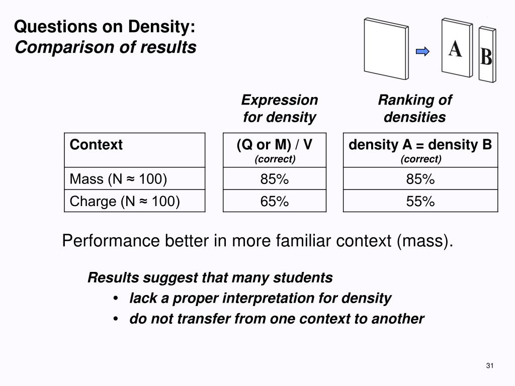 Questions on Density: