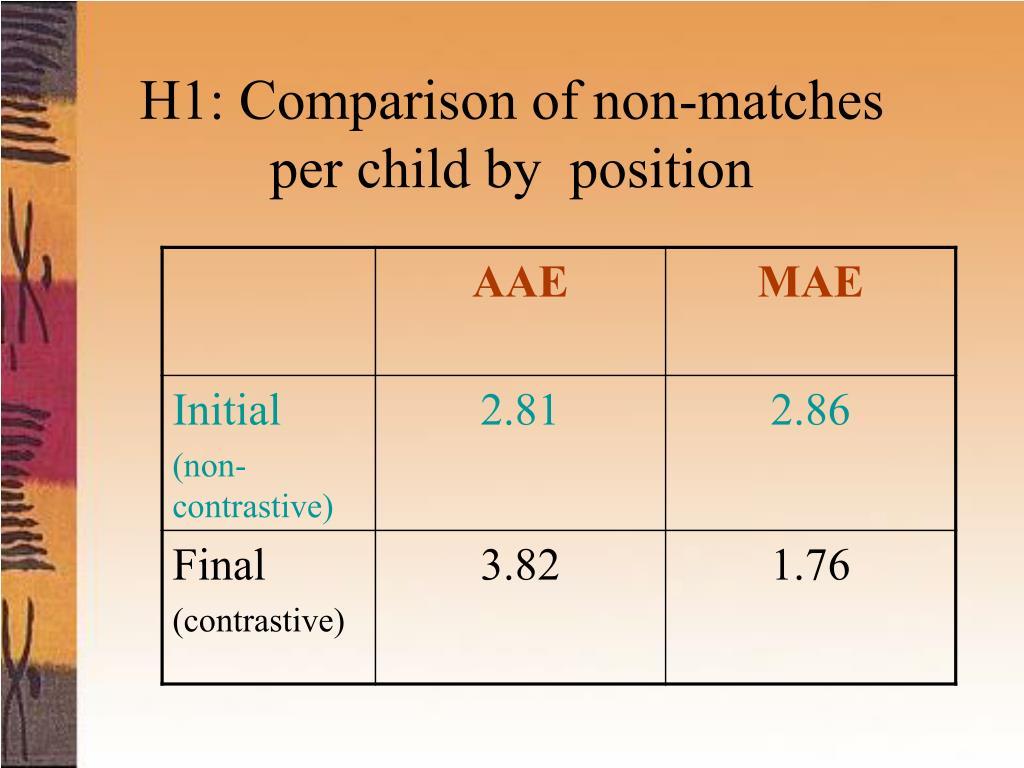 H1: Comparison of non-matches
