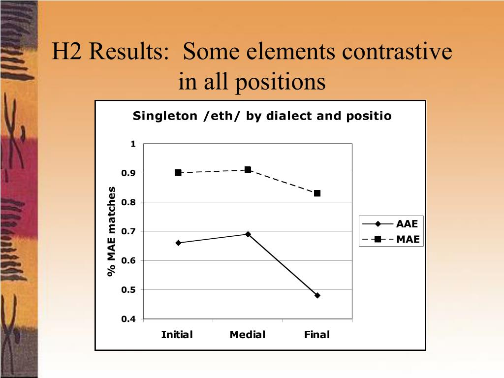 H2 Results:  Some elements contrastive in all positions