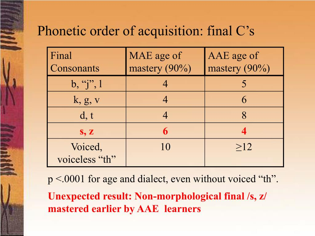 Phonetic order of acquisition: final C's